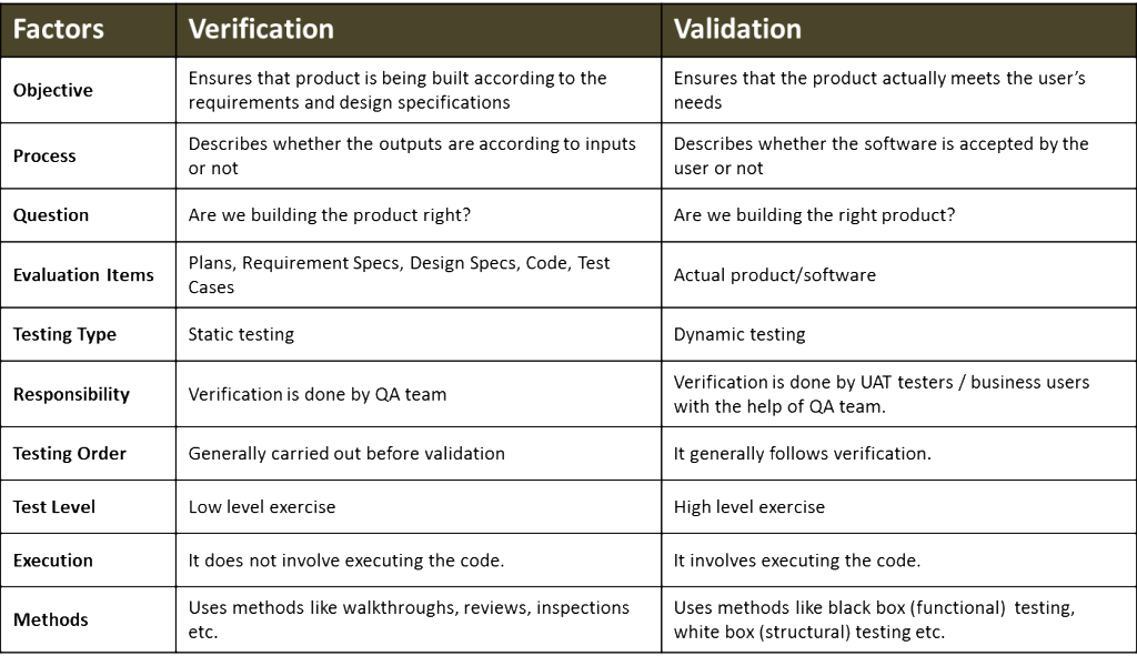 verification and validation approaches information technology essay In software project management, software testing, and software engineering, verification and validation (v&v) is the process of checking that a software system meets specifications and that it fulfills its intended purpose.